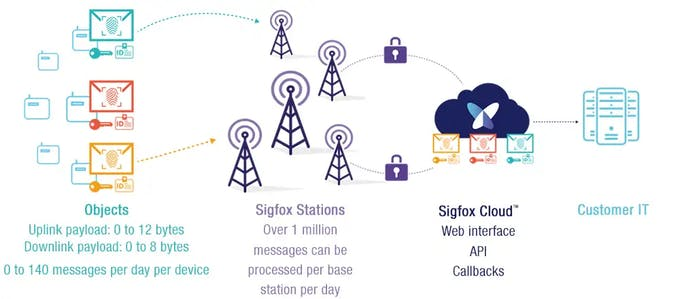Sigfox features