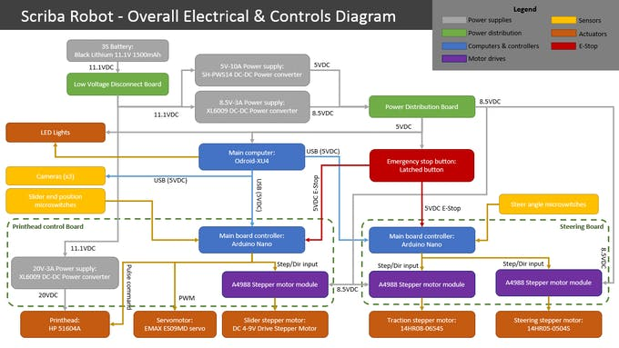 Overall electric & controls diagram