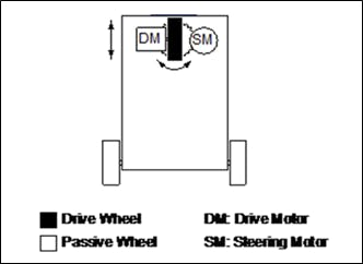 Steer drive configuration