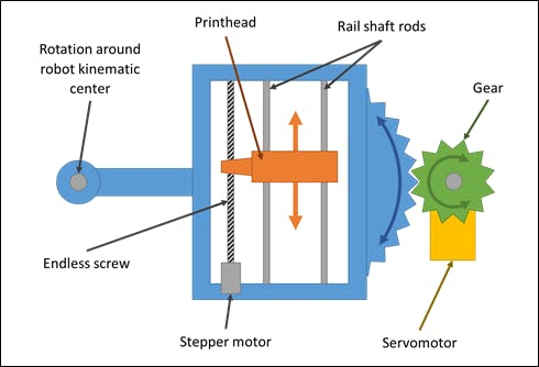 Printing system schematics