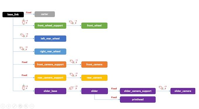 Scriba robot simplified kinematic diagram