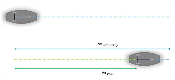 Difference between odometry and real displacement due to front wheel radius inaccuracy