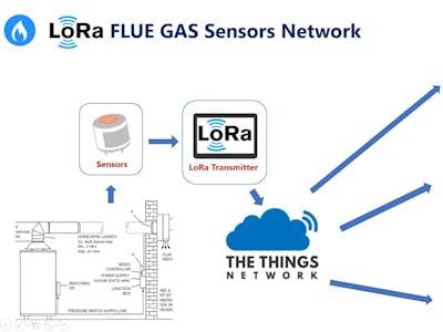 LoRa Flue Gas Monitoring System