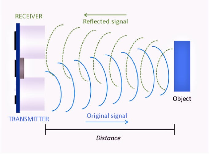 Ultrasonic Sensor HC-SR04 Principle