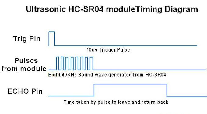 Ultrasonic HC-SR04 timing diagram