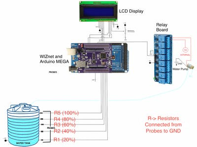 Smart Water Tank Control System