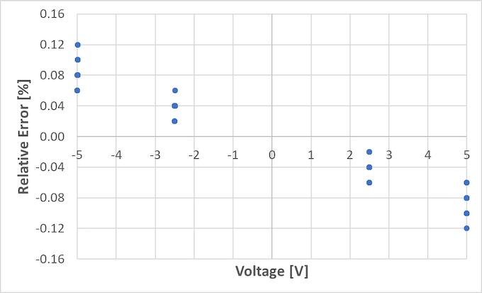 Relative error on a batch of 24 ADS1115 modules.