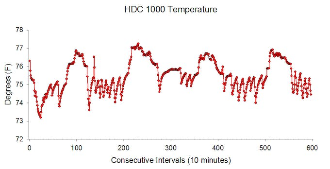Graph of ~ 4 days of indoor temperature data from the logger (10 minute samples)