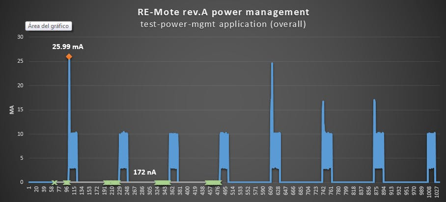 RE-Mote shutdown mode: ultra-low power down to 170nA