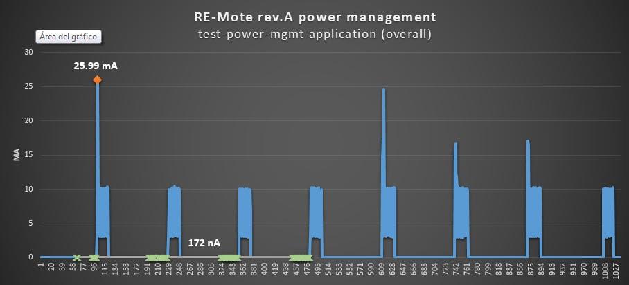 RE-Mote shutdown mode: ultra-low power down to 170nA