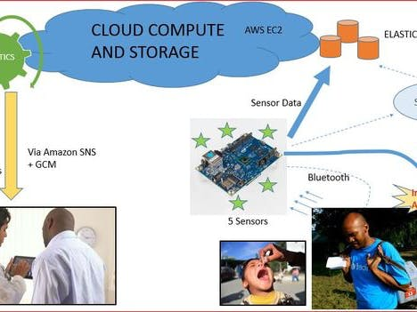 Cloud connected vaccine monitoring