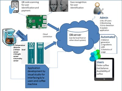 IoT based Coffee Management System(CMS)