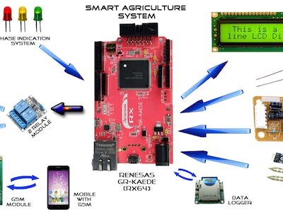 Smart Agriculture System with IoT