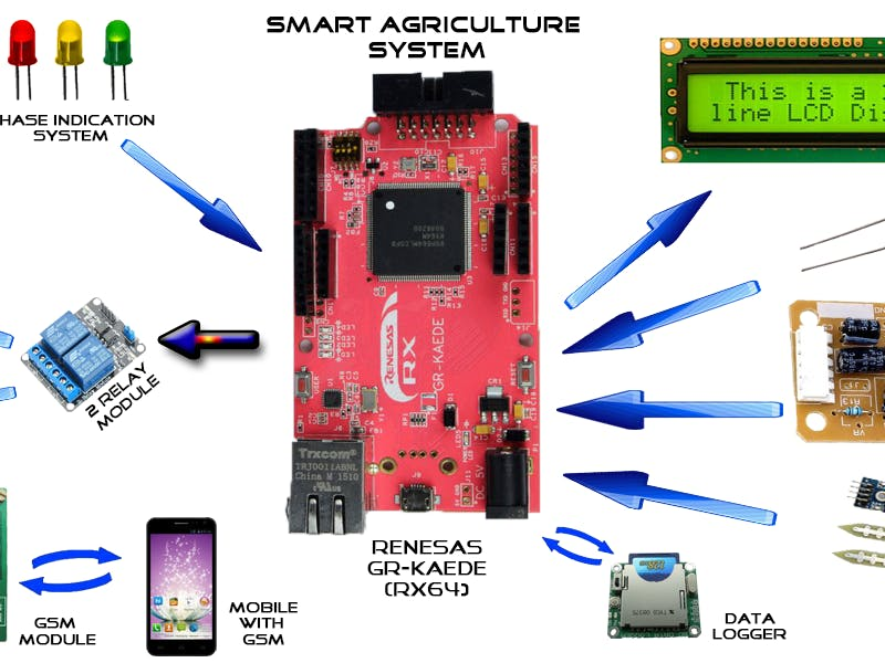Smart Agriculture System with IoT - Hackster io