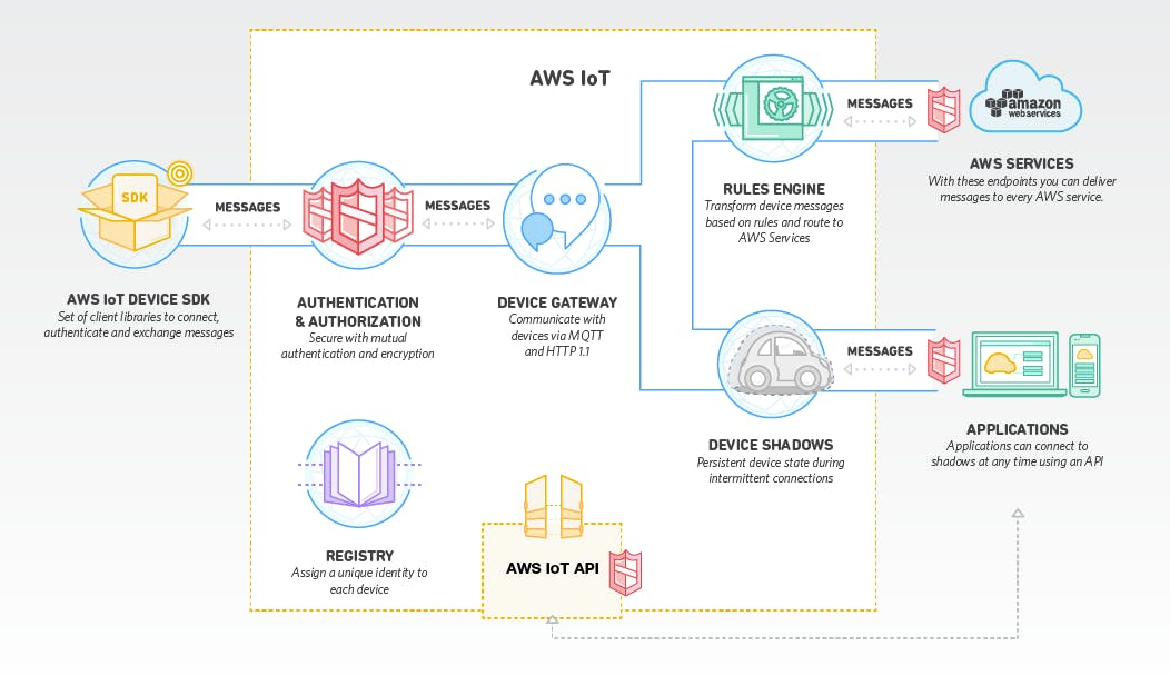 Python and Paho for MQTT with AWS IoT
