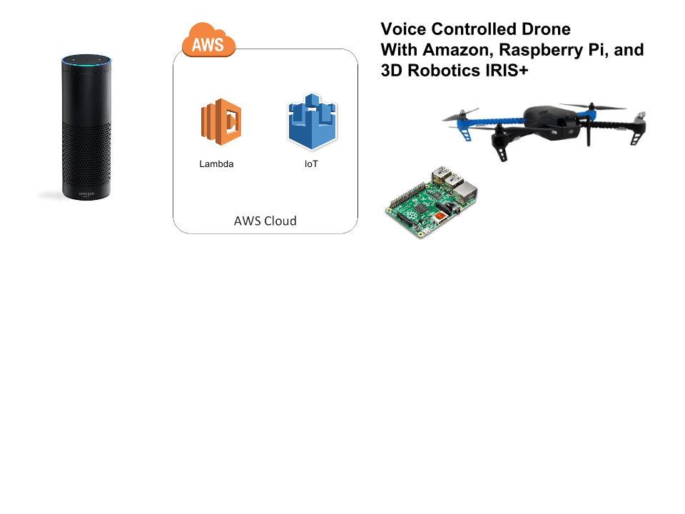 Voice Controlled Drone with RasPi, Amazon Echo and 3DR IRIS+