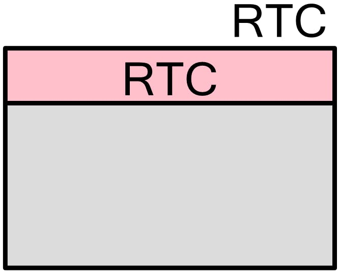 RTC System tick for PSoC 4