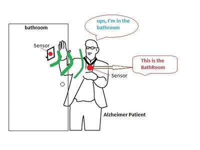 Assistant Motion and Object Recognition Alzheimer Patient