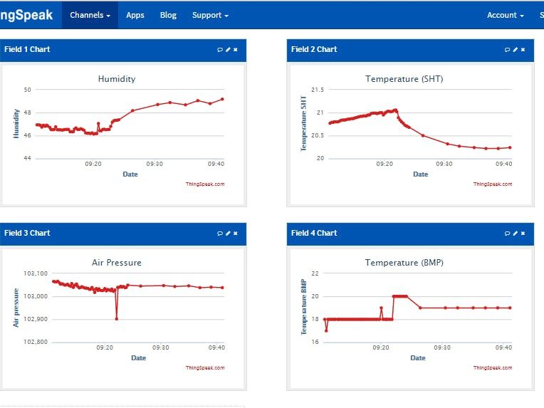 IoT@School: An IoT Implementation for Monitoring Air Quality