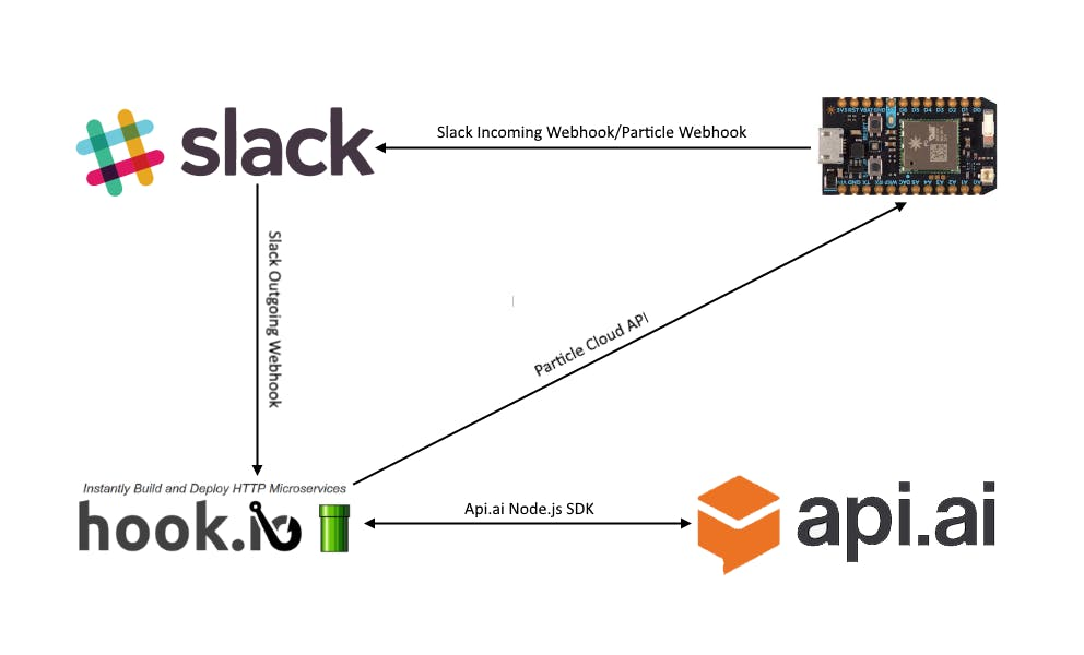 Interacting with Particle Device using Slack and NLP