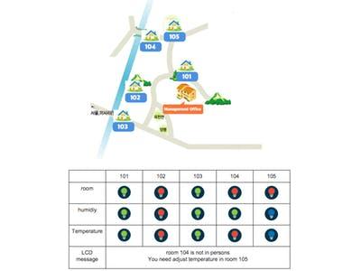Management System for Rental Cottage
