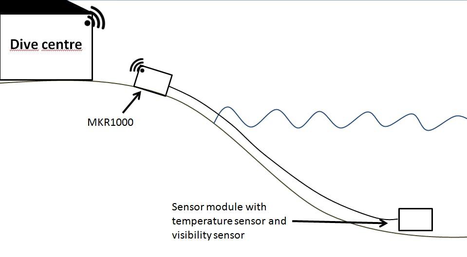 Visibility sensor for divers