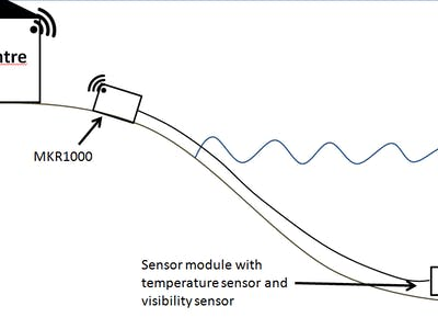 Visibility sensor for divers