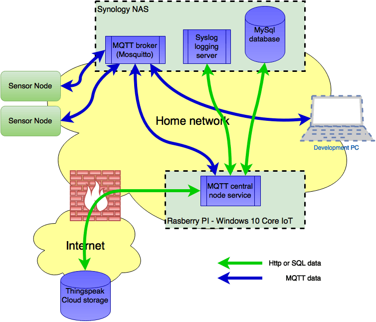 MQTT-Based Sensor Network