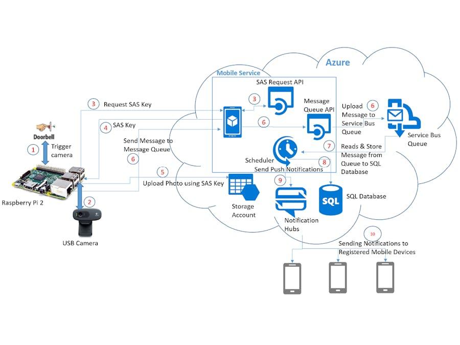 Smart Doorbell with Azure, Windows10 IoT & UWP App