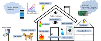 Uber Home Automation