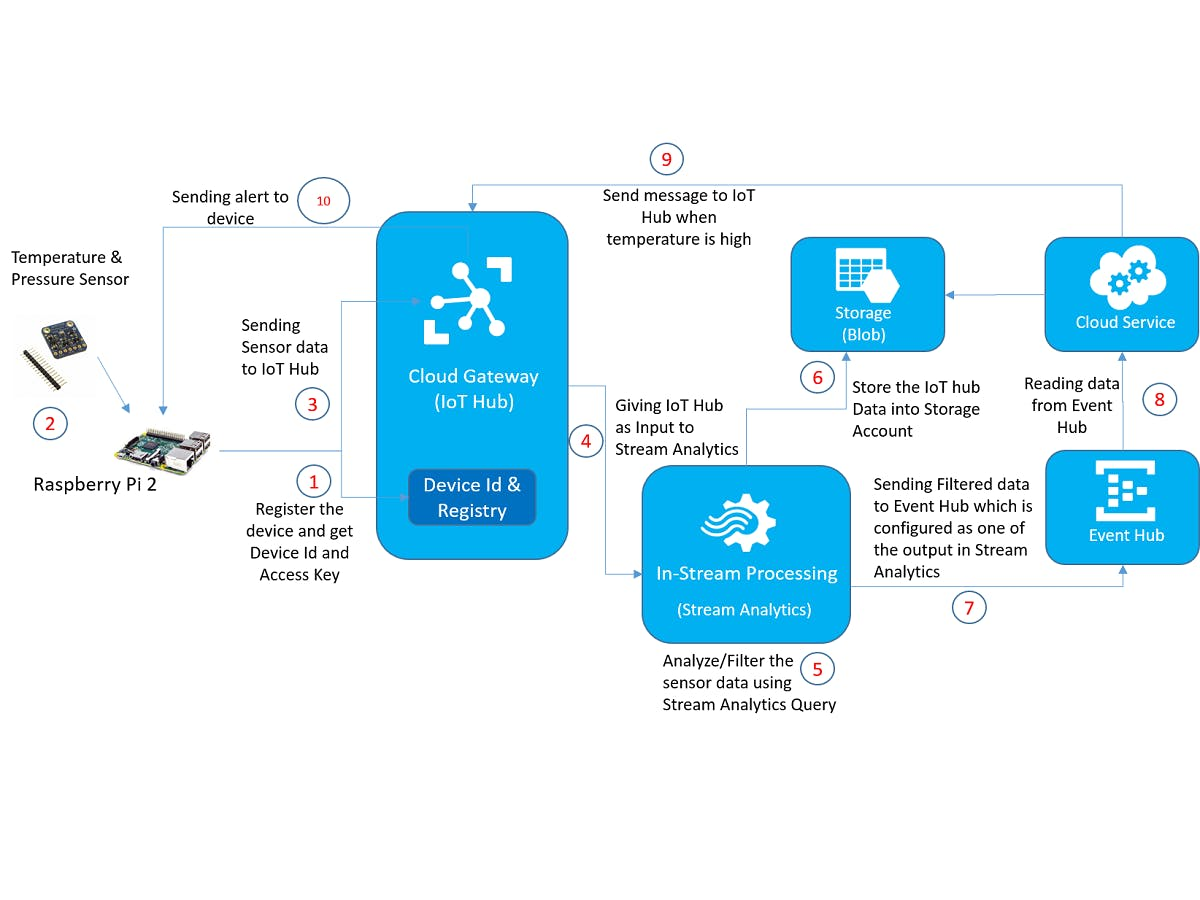 Applying Real-Time Analytics on IoT Data - Azure IoT Hub
