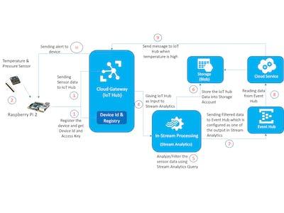 Applying Real-Time Analytics on IoT Data - Azure IoT Hub