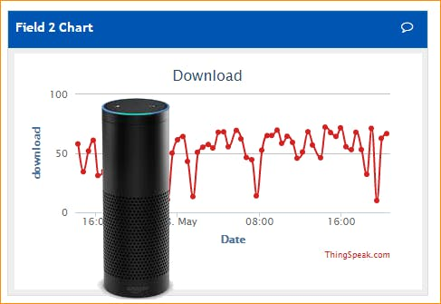 Amazon Echo Alexa ThingSpeak Data Checker
