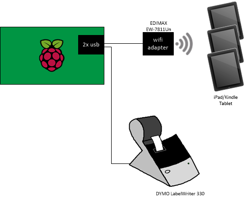 Pi DYMO?auto=compress&w=900&h=675&fit=min&fm=jpg wireless tablet check in with name tag label printing hackster io