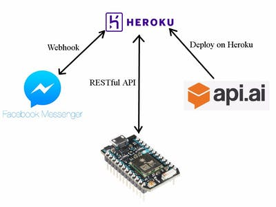 Facebook Control Home Appliance with api.ai and Particle