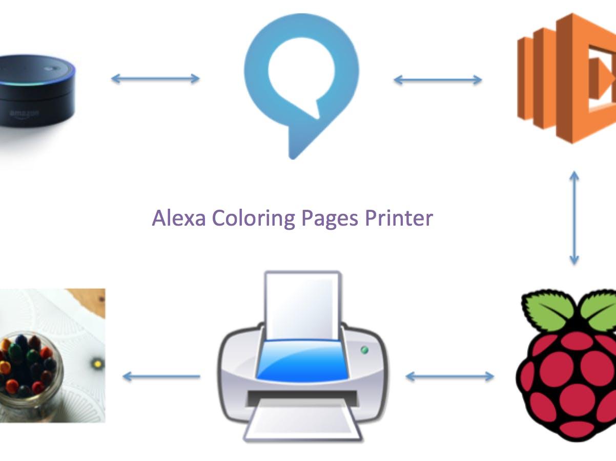 Alexa Coloring Pages Printer Hackster Io