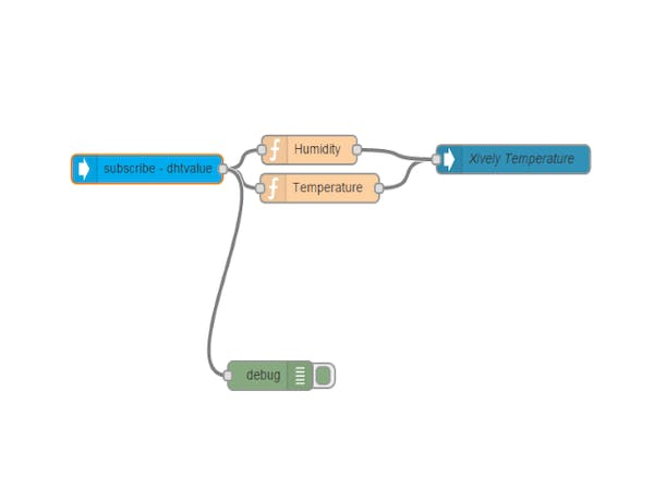 Designing a Multifuction (Greenhouse) Controller - General - Particle