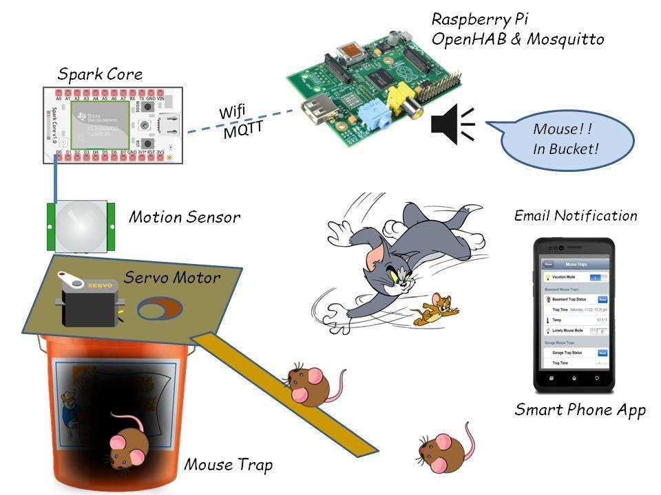 Better Smarter Mousetrap