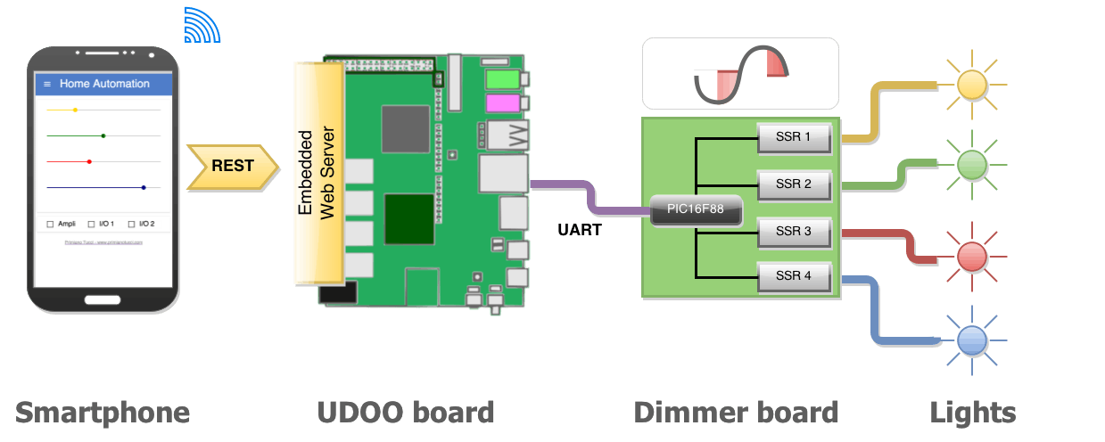 Web-based light dimmer