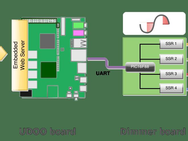 Web-based light dimmer