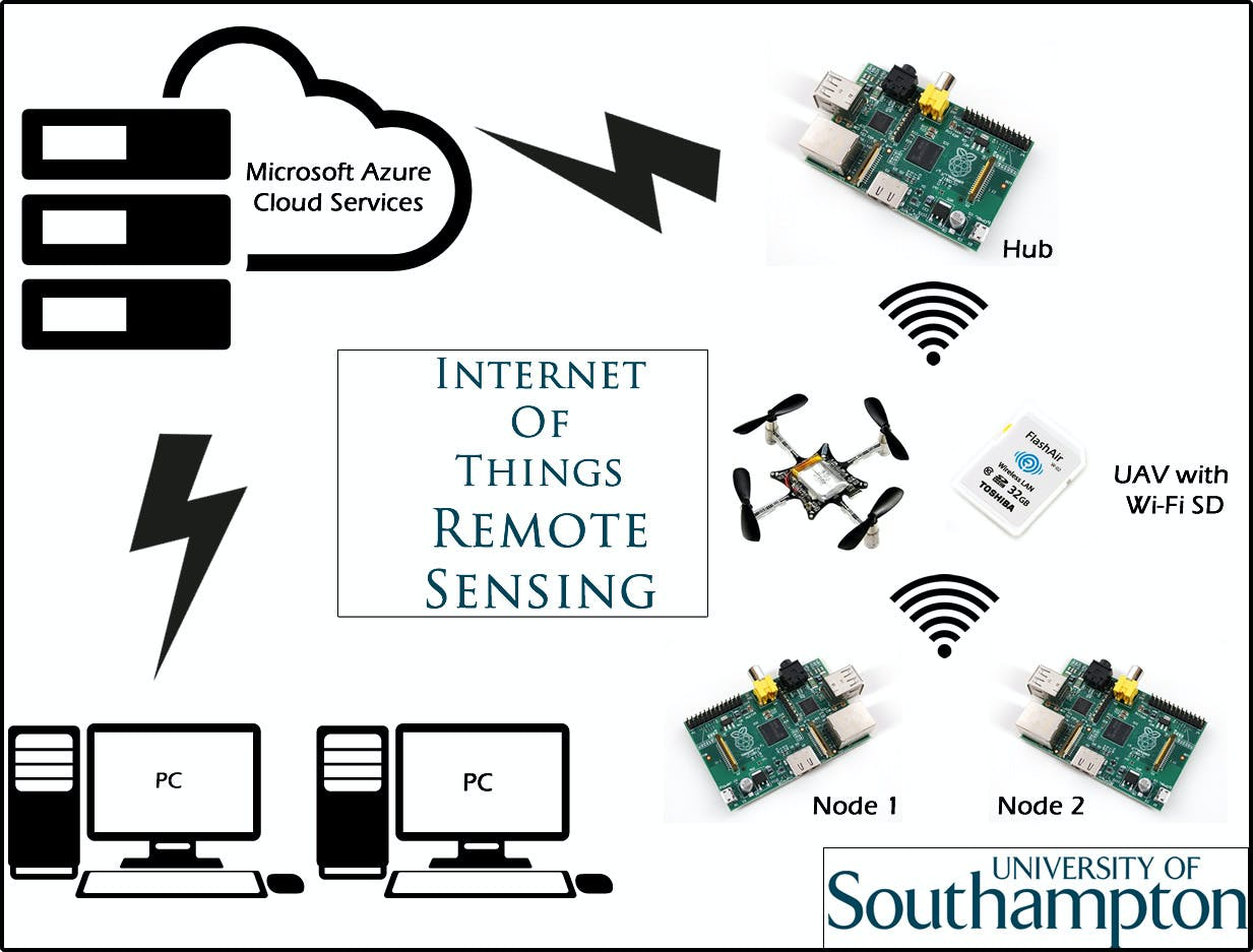 Internet of Things - Remote Sensing in  Healthcare