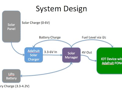 Solar Power Manager with Battery Fuel Gauge