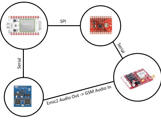 Voice Messaging using Particle Core and GSM Breakout Board