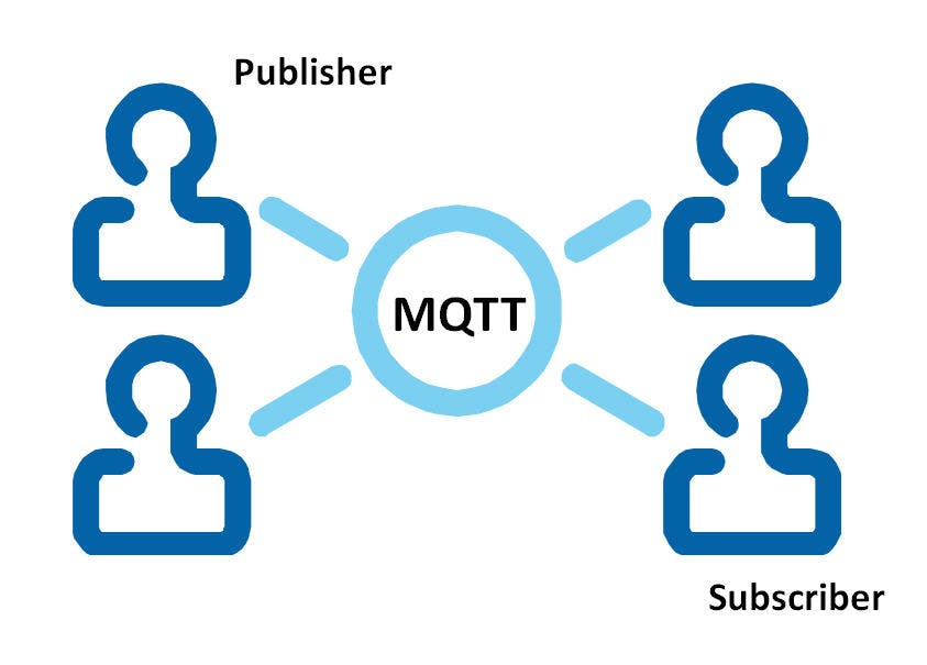 Quick setup for MQTT testing of an API for IoT