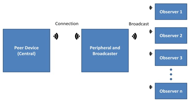 Project #007: BLE Peripheral and Broadcaster - Changing GAP
