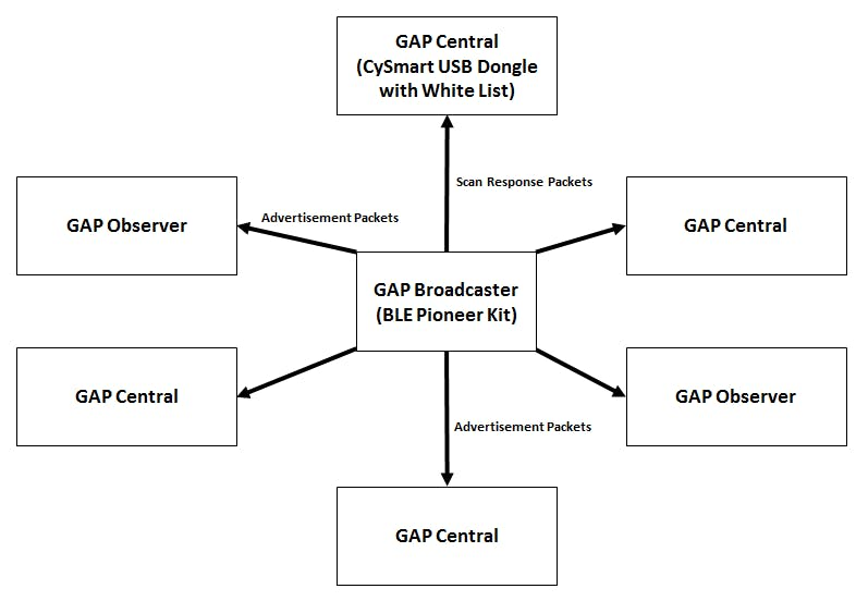 Project #008: GAP Broadcaster