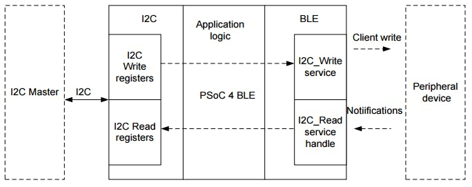 Project #036: BLE to I2C Bridge in GAP Central Role