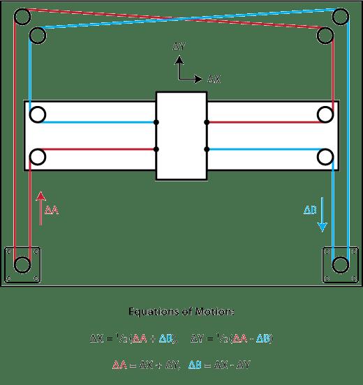 CNC Whiteboard Plotter