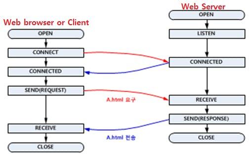 Simple Web-Server with WIZ550io