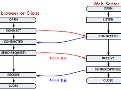 Simple Web-Server with WIZ550io - Hackster io